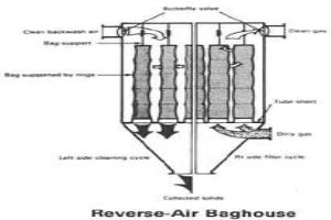 baghouse filter working principle pdf