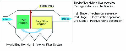 Hybrid Electro Filters